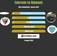 Emerson vs Natanael h2h player stats