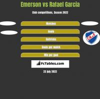 Emerson vs Rafael Garcia h2h player stats