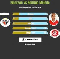 Emerson vs Rodrigo Moledo h2h player stats