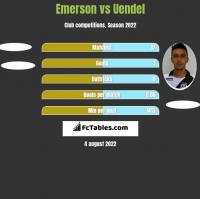 Emerson vs Uendel h2h player stats