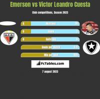 Emerson vs Victor Leandro Cuesta h2h player stats