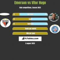 Emerson vs Vitor Hugo h2h player stats