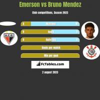 Emerson vs Bruno Mendez h2h player stats