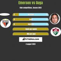 Emerson vs Guga h2h player stats