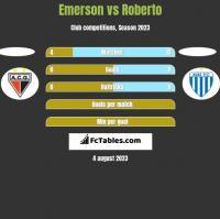 Emerson vs Roberto h2h player stats