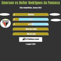 Emerson vs Heitor Rodrigues da Fonseca h2h player stats
