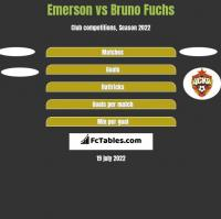 Emerson vs Bruno Fuchs h2h player stats