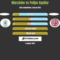 Marcinho vs Felipe Aguilar h2h player stats