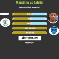 Marcinho vs Gabriel h2h player stats