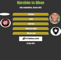 Marcinho vs Gilson h2h player stats