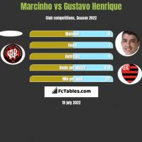Marcinho vs Gustavo Henrique h2h player stats
