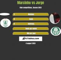 Marcinho vs Jorge h2h player stats