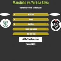 Marcinho vs Yuri da Silva h2h player stats