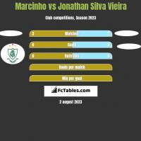 Marcinho vs Jonathan Silva Vieira h2h player stats