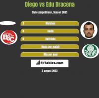 Diego vs Edu Dracena h2h player stats