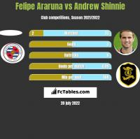 Felipe Araruna vs Andrew Shinnie h2h player stats