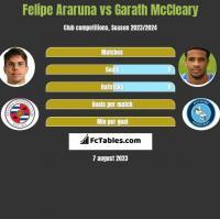 Felipe Araruna vs Garath McCleary h2h player stats
