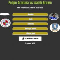 Felipe Araruna vs Isaiah Brown h2h player stats
