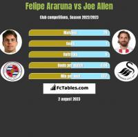 Felipe Araruna vs Joe Allen h2h player stats