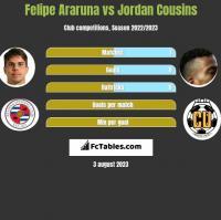 Felipe Araruna vs Jordan Cousins h2h player stats