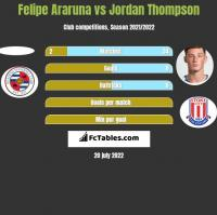 Felipe Araruna vs Jordan Thompson h2h player stats