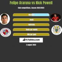 Felipe Araruna vs Nick Powell h2h player stats