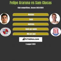 Felipe Araruna vs Sam Clucas h2h player stats