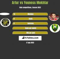 Artur vs Youness Mokhtar h2h player stats