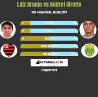 Luiz Araujo vs Andrei Girotto h2h player stats