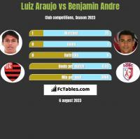 Luiz Araujo vs Benjamin Andre h2h player stats