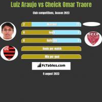Luiz Araujo vs Cheick Omar Traore h2h player stats