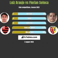 Luiz Araujo vs Florian Sotoca h2h player stats