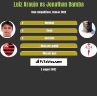 Luiz Araujo vs Jonathan Bamba h2h player stats