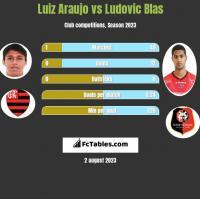Luiz Araujo vs Ludovic Blas h2h player stats