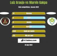 Luiz Araujo vs Marvin Gakpa h2h player stats