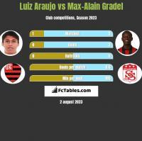 Luiz Araujo vs Max-Alain Gradel h2h player stats