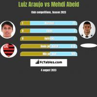 Luiz Araujo vs Mehdi Abeid h2h player stats