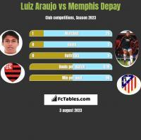 Luiz Araujo vs Memphis Depay h2h player stats