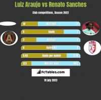 Luiz Araujo vs Renato Sanches h2h player stats