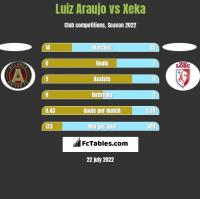 Luiz Araujo vs Xeka h2h player stats