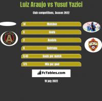 Luiz Araujo vs Yusuf Yazici h2h player stats