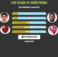 Luiz Araujo vs Habib Maiga h2h player stats