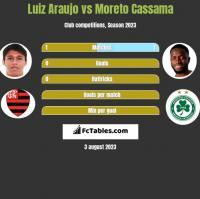 Luiz Araujo vs Moreto Cassama h2h player stats