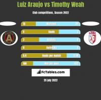 Luiz Araujo vs Timothy Weah h2h player stats