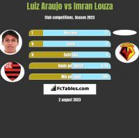 Luiz Araujo vs Imran Louza h2h player stats