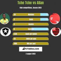 Tche Tche vs Allan h2h player stats