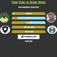Tche Tche vs Bruno Alves h2h player stats