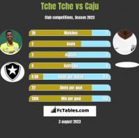 Tche Tche vs Caju h2h player stats