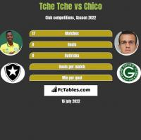 Tche Tche vs Chico h2h player stats