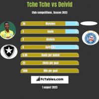 Tche Tche vs Deivid h2h player stats